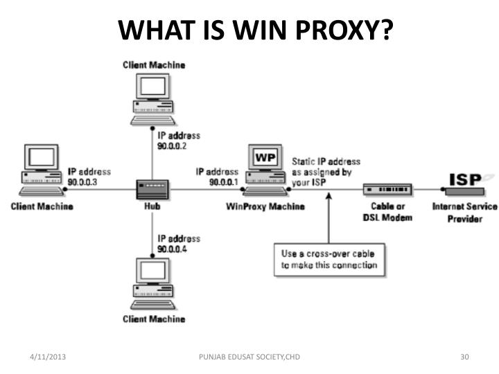 WHAT IS WIN PROXY?