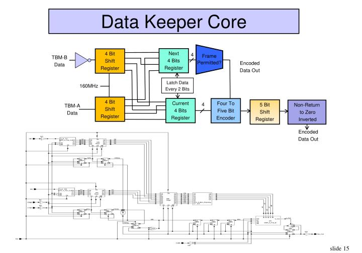 Data Keeper Core