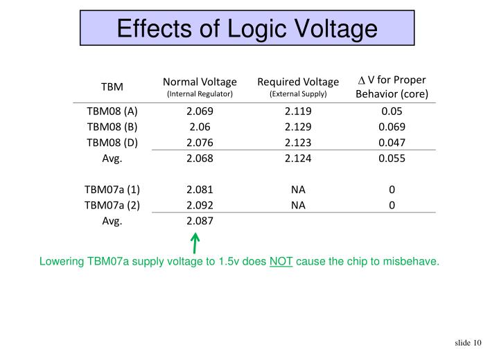 Effects of Logic Voltage