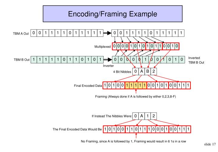Encoding/Framing Example