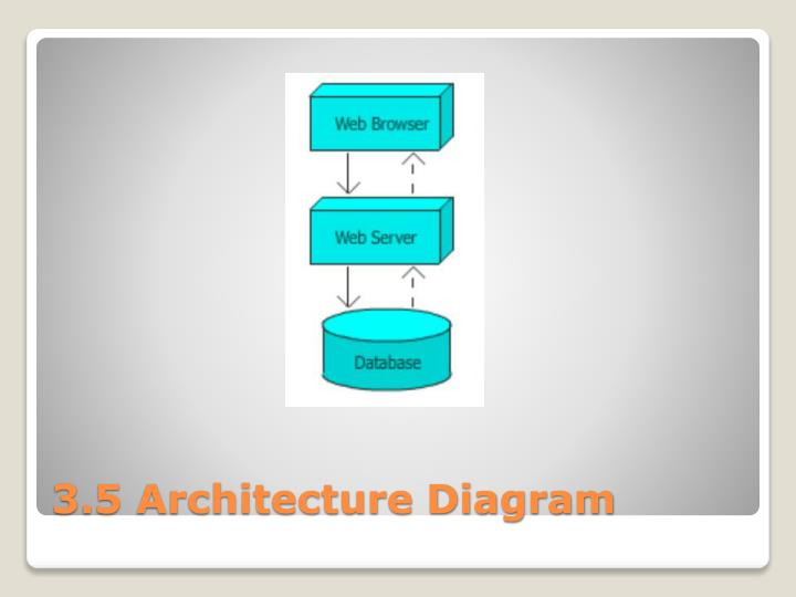 3.5 Architecture Diagram