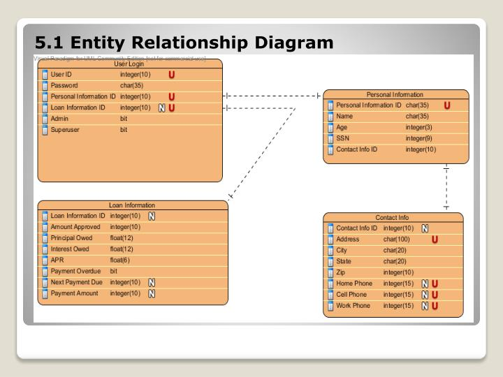 5.1 Entity Relationship Diagram