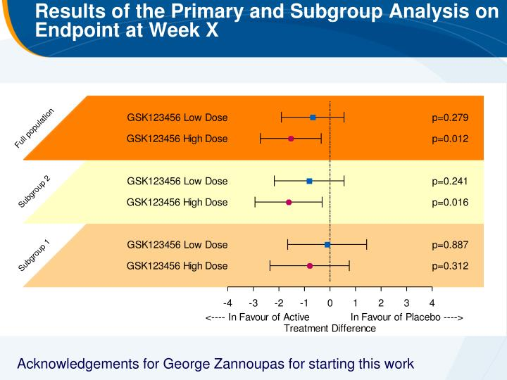 Results of the Primary and Subgroup Analysis on Endpoint at Week X