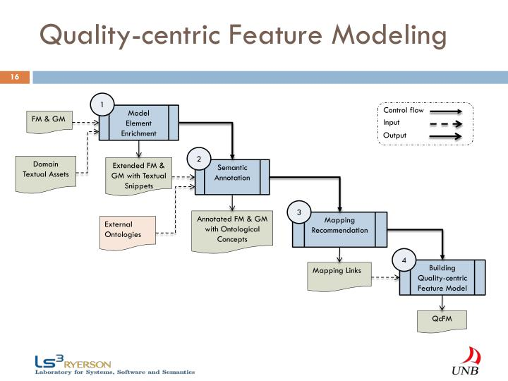 Quality-centric Feature Modeling