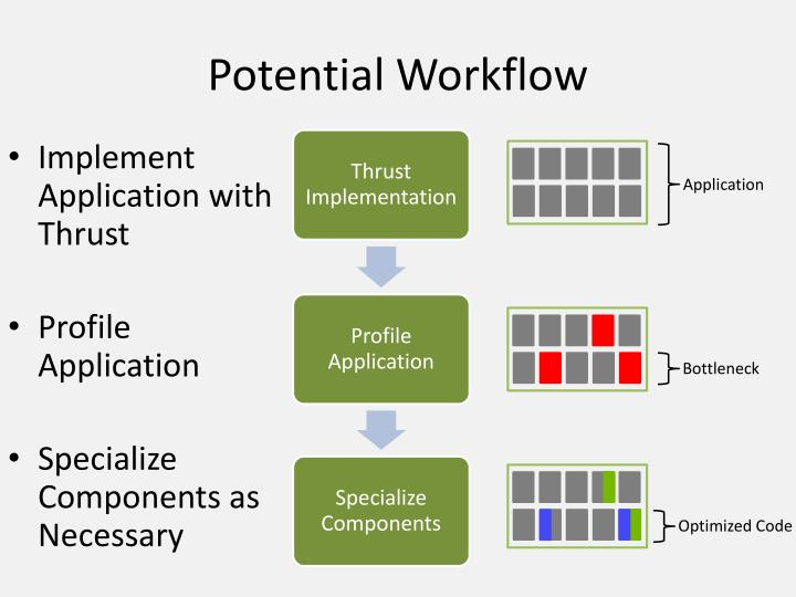 Potential Workflow