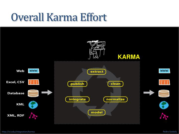 Overall Karma Effort