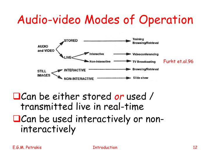 Audio-video Modes of Operation