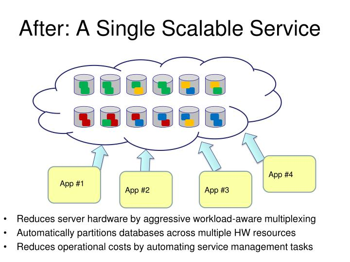 After: A Single Scalable Service