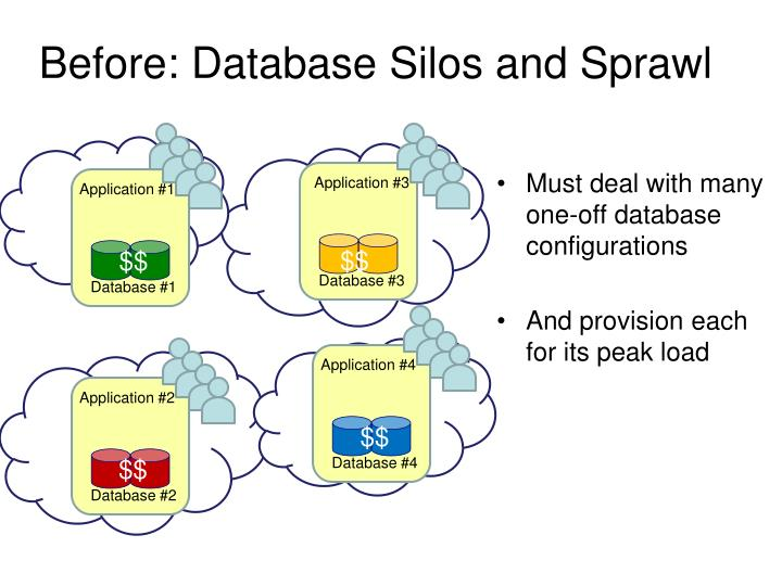 Before: Database Silos and Sprawl