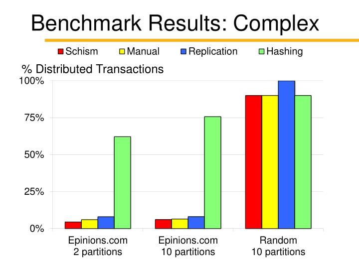 Benchmark Results: Complex