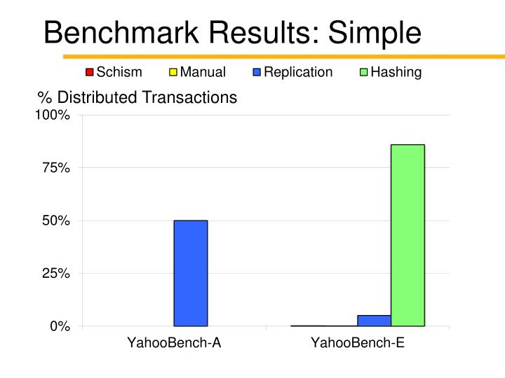 Benchmark Results: Simple