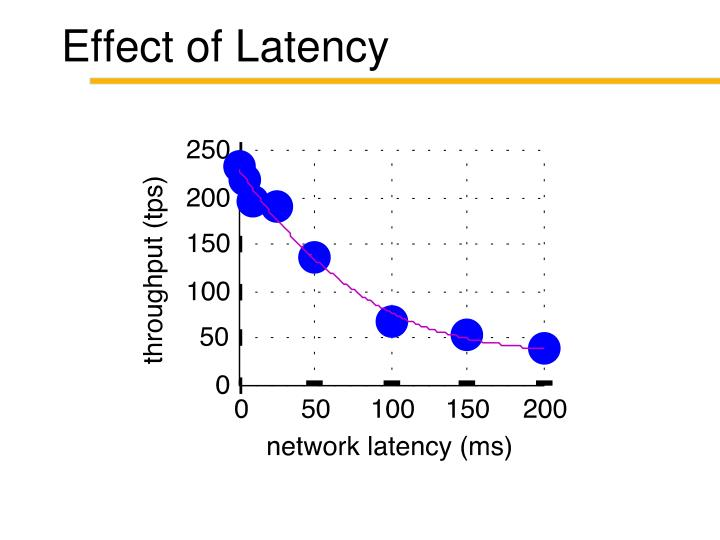 Effect of Latency