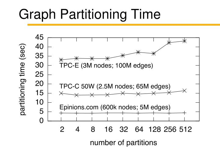 Graph Partitioning Time