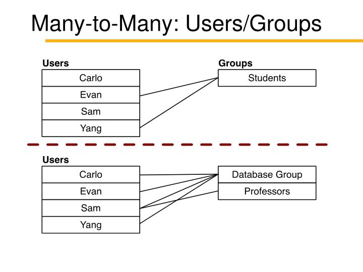 Many-to-Many: Users/Groups