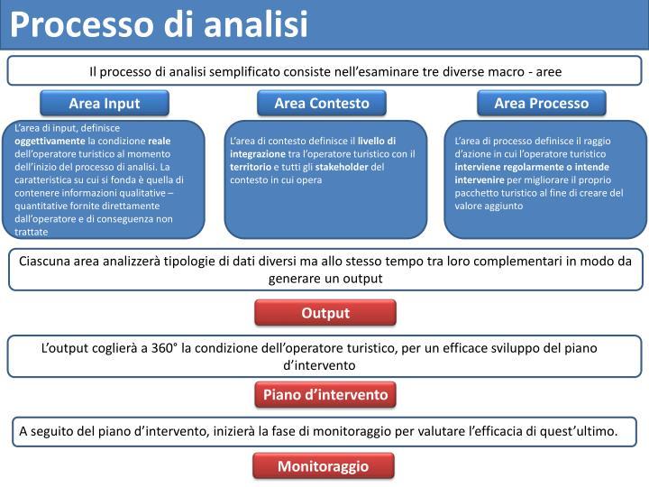 Processo di analisi