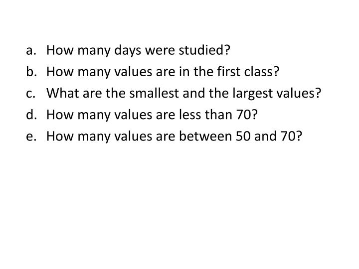 How many days were studied?