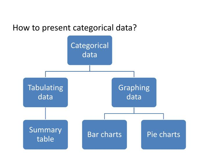 How to present categorical data?