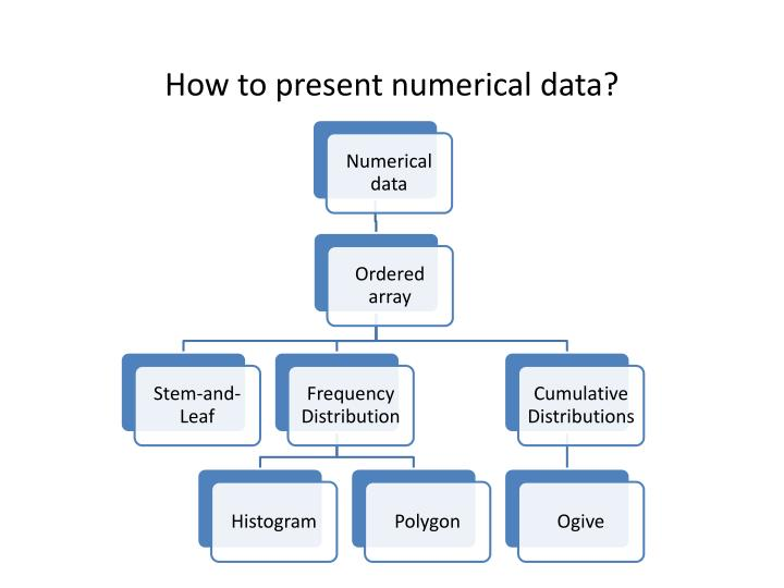 How to present numerical data?