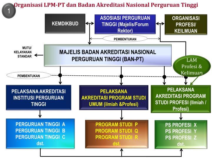 Organisasi LPM-PT dan Badan Akreditasi Nasional Perguruan Tinggi
