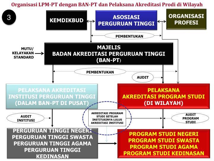 Organisasi LPM-PT dengan BAN-PT dan Pelaksana Akreditasi Prodi di Wilayah