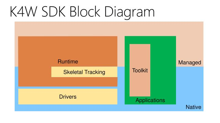 K4W SDK Block Diagram