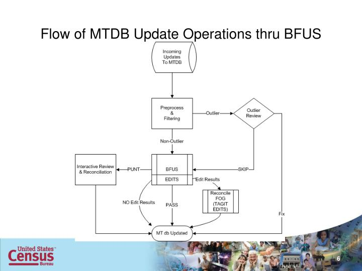Flow of MTDB Update Operations thru BFUS