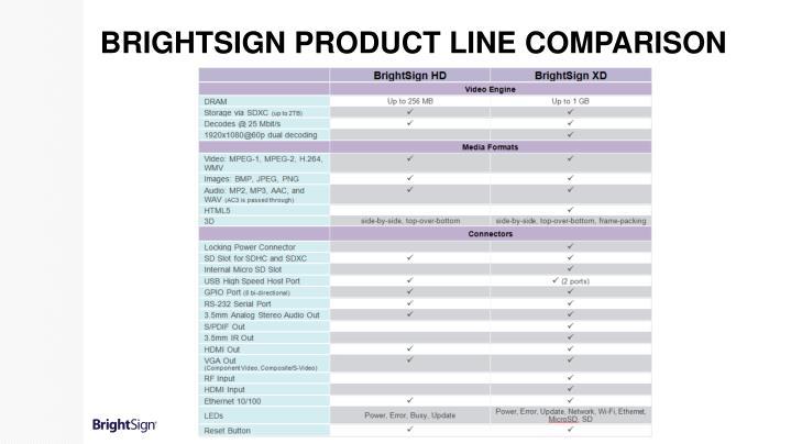 BrightSign Product Line Comparison