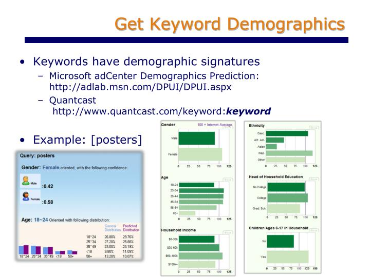 Get Keyword Demographics