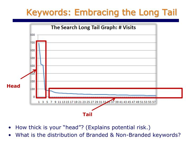 Keywords: Embracing the Long Tail