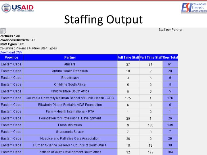 Staffing Output