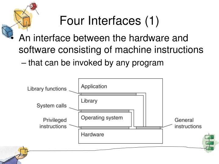 Four Interfaces (1)