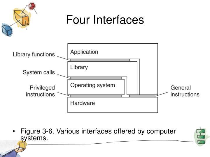 Four Interfaces