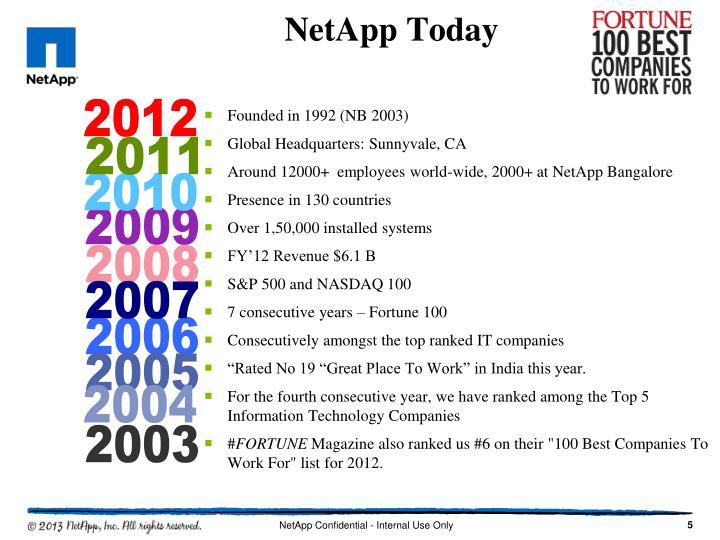 NetApp Today