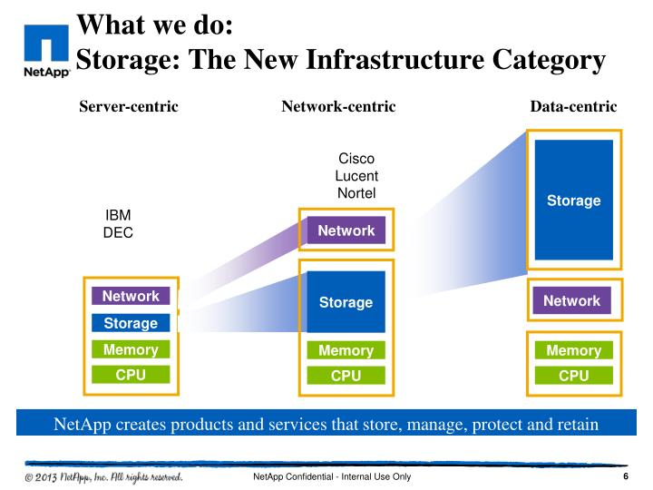 Network-centric