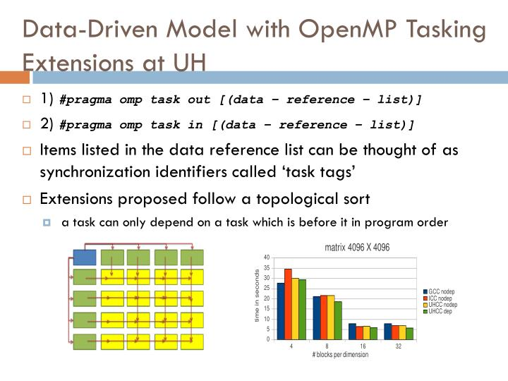 Data-Driven Model with OpenMP Tasking Extensions at UH