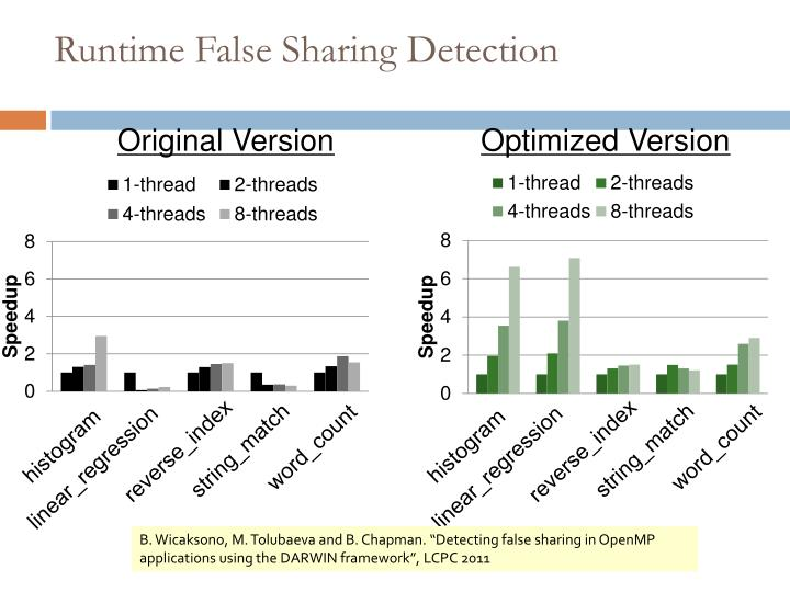 Runtime False Sharing Detection
