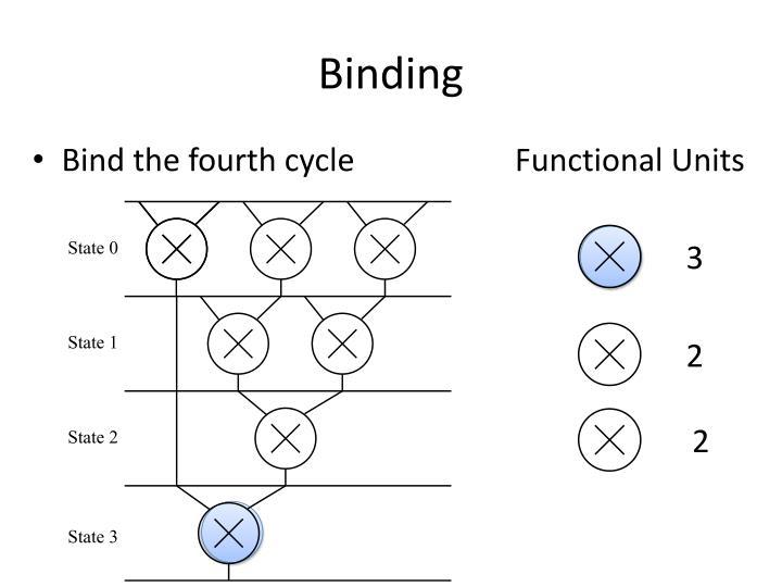 Binding