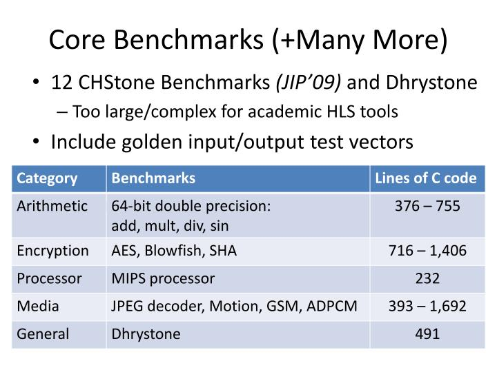 Core Benchmarks (+Many More)