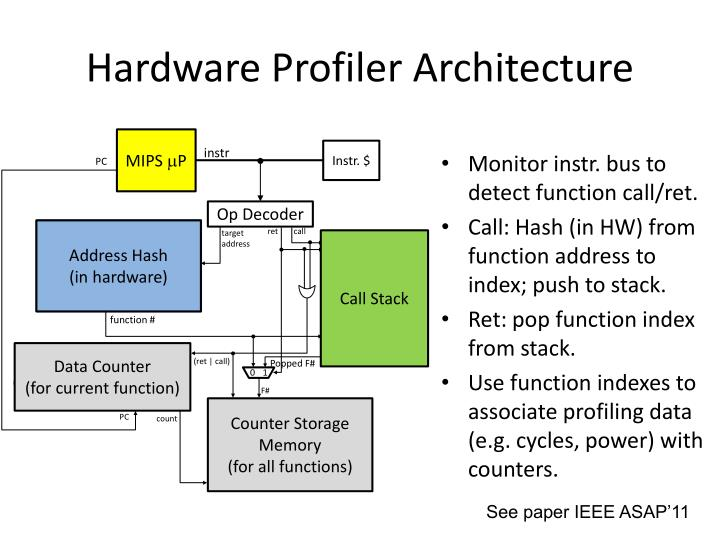 Hardware Profiler Architecture