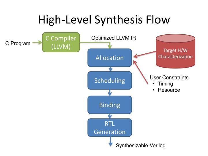 High-Level Synthesis Flow