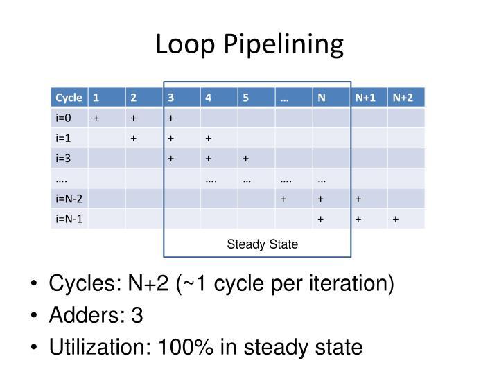 Loop Pipelining