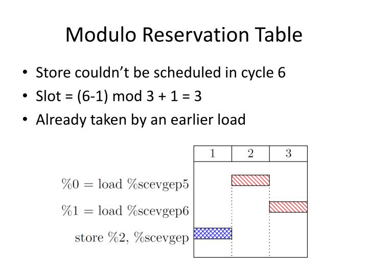 Modulo Reservation Table