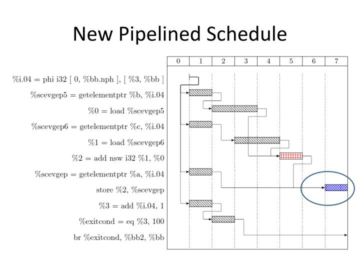 New Pipelined Schedule