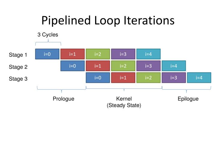 Pipelined Loop Iterations