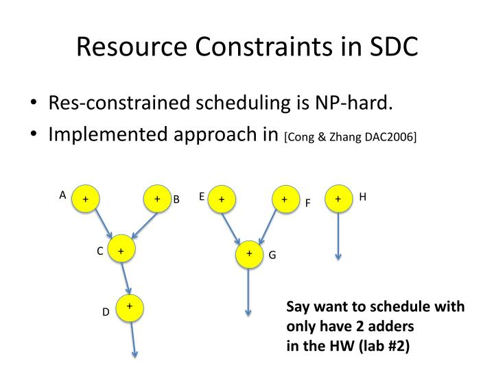 Resource Constraints in SDC