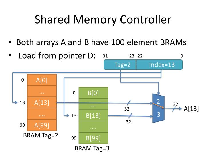 Shared Memory Controller