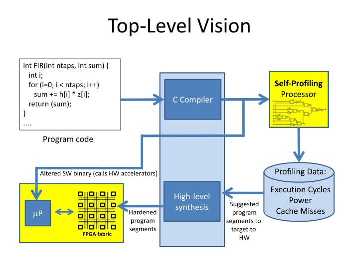 Top-Level Vision