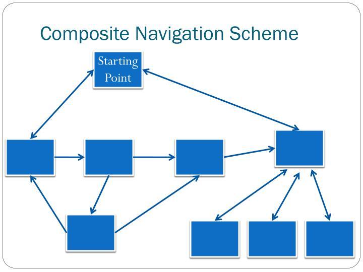 Composite Navigation Scheme
