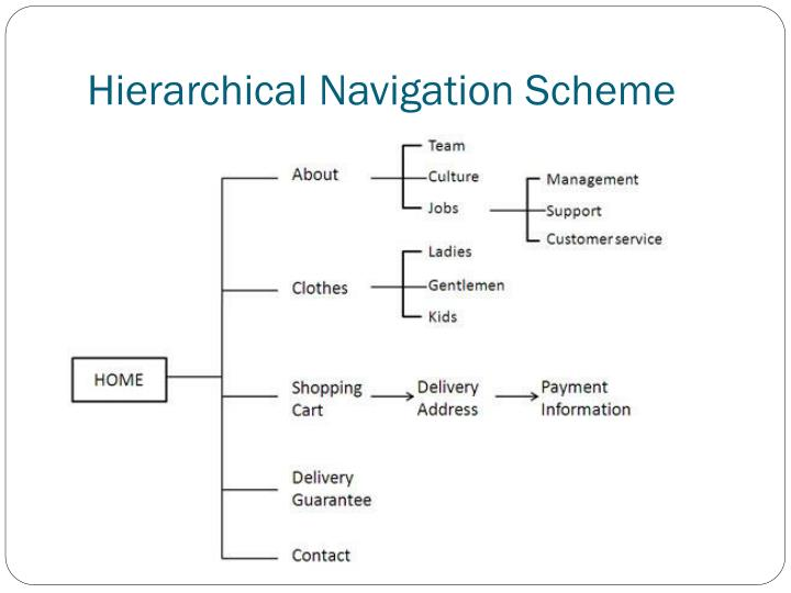 Hierarchical Navigation Scheme