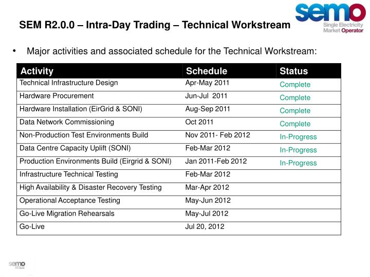 SEM R2.0.0 – Intra-Day Trading –